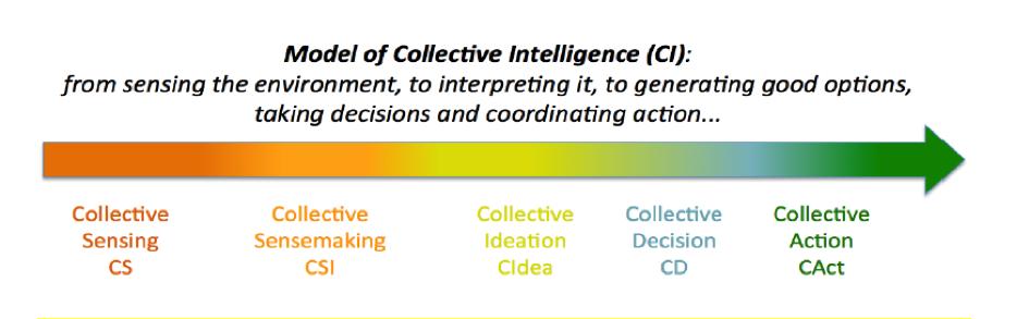 Model kolektywnej inteligencji